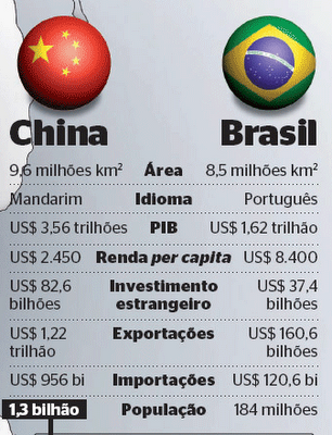 http://muitopelocontrario.files.wordpress.com/2009/11/china_brasil.png