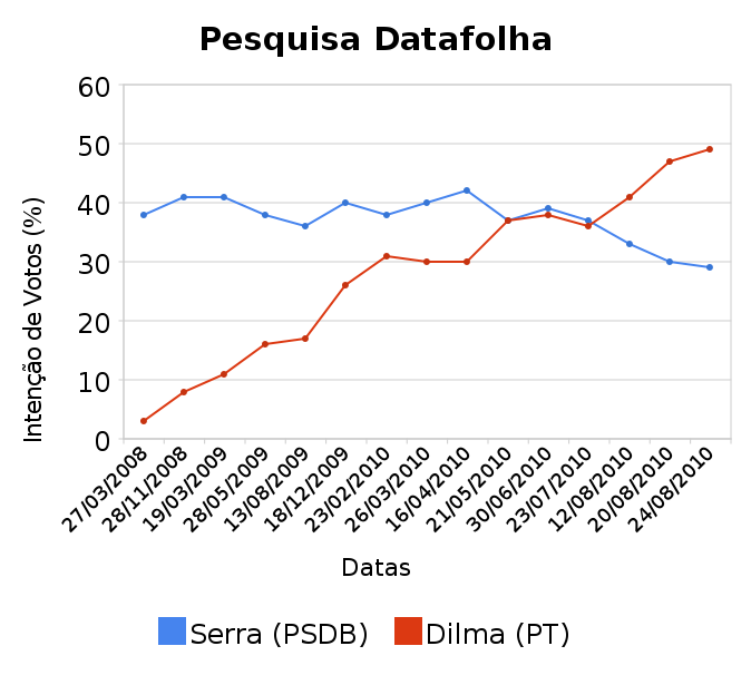 Image Result For Datafolha