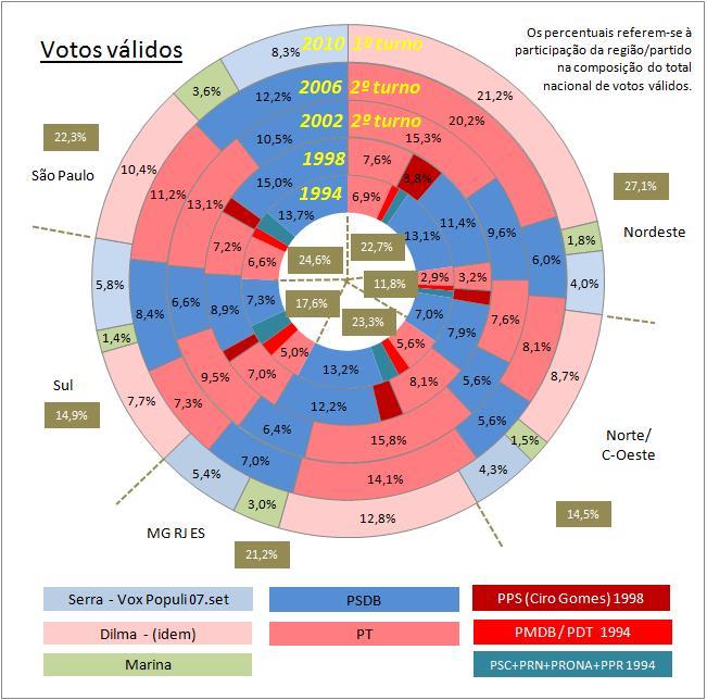 Serra divide com Marina o eleitorado de Alckmin